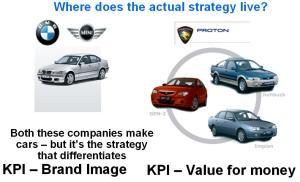 Car Strategy