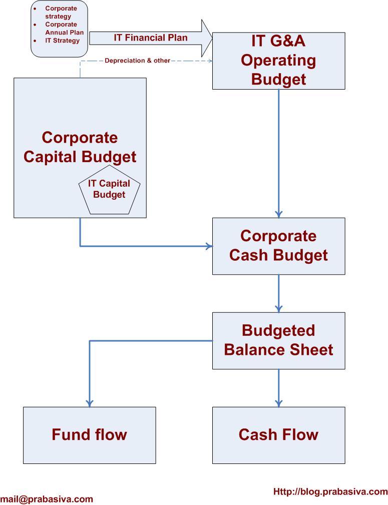 it_ga_budget2