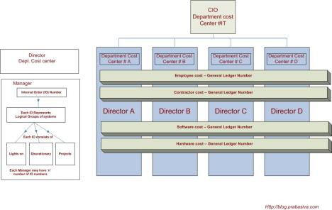 it-finance-structure