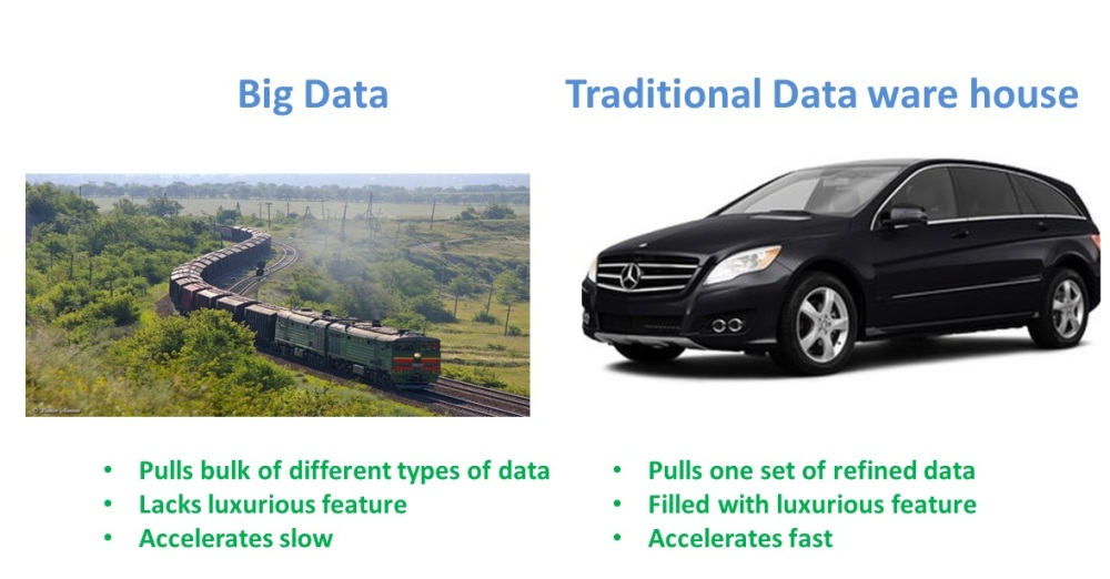 Traditional EDW vs Big Data (4/4)