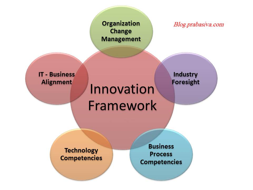frameworks for measuring innovation The journal of knowledge economy & knowledge management / volume: v fall a framework for systematic application and measurement of the innovation management processes nader nada 1 abstract: managing innovation as a process is vital for entrepreneurs and businesses.